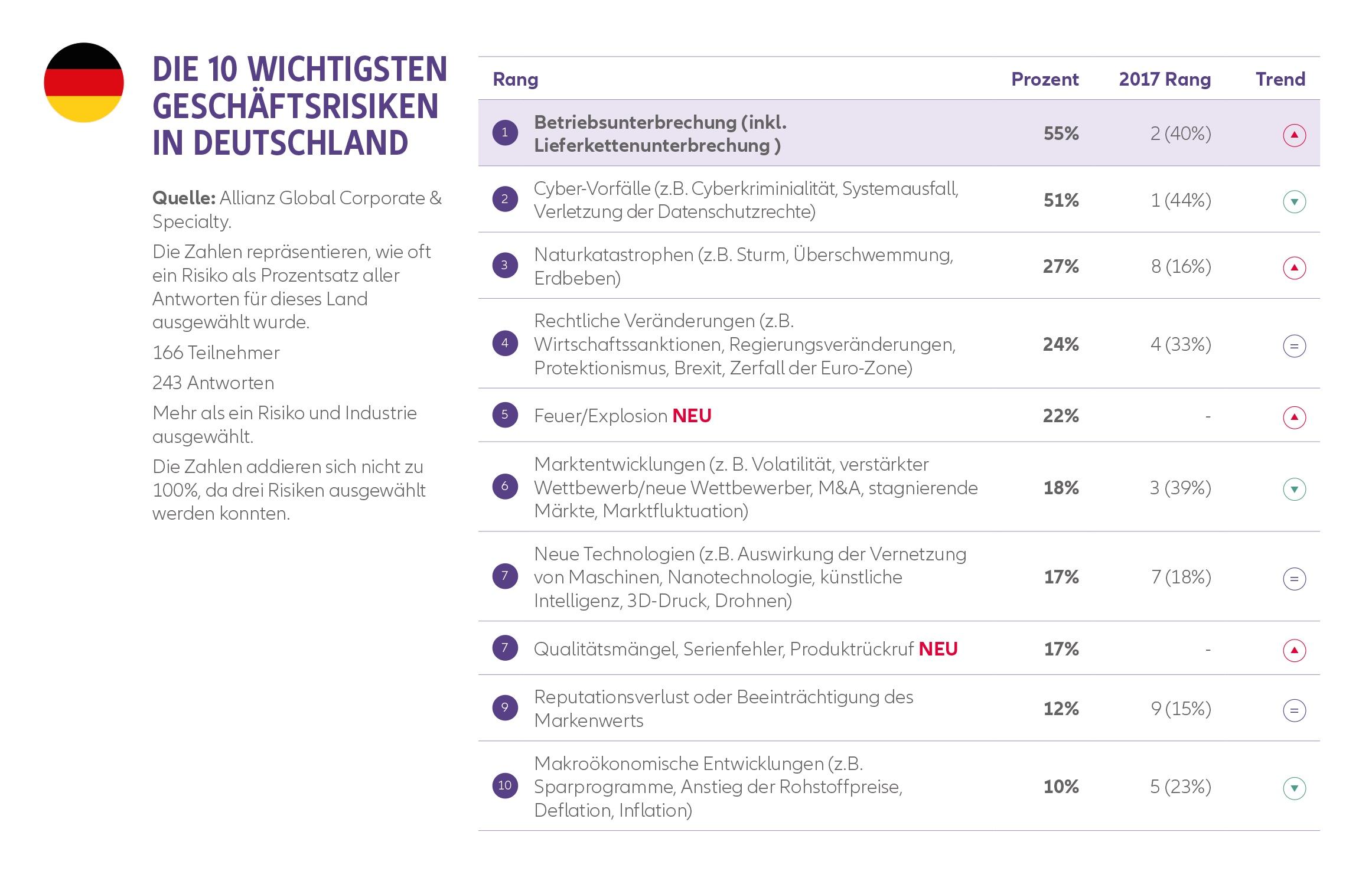 Allianz Risk Barometer 2018: Cybervorfälle werden am meisten unterschätzt